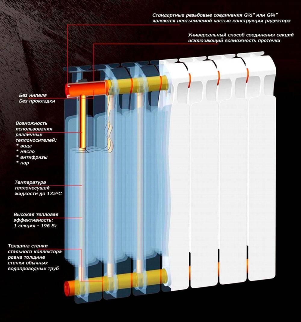 Трудности выбора радиаторов отопления: какие лучше для квартиры?