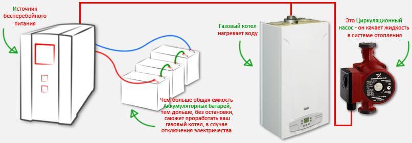 Как выбрать источник бесперебойного электропитания (ибп) для отопления загородного дома + выбор оборудования для монтажа системы резервного питания котельной