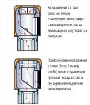Аэратор для канализации: принцип работы, монтаж :: syl.ru