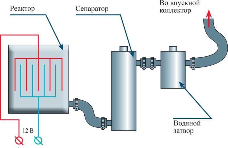 Водородный котел отопления, построение устройства в частном доме своими руками