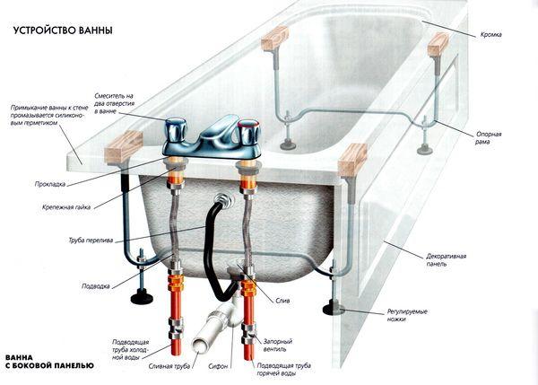 Обвязка для ванны: виды и способы установки