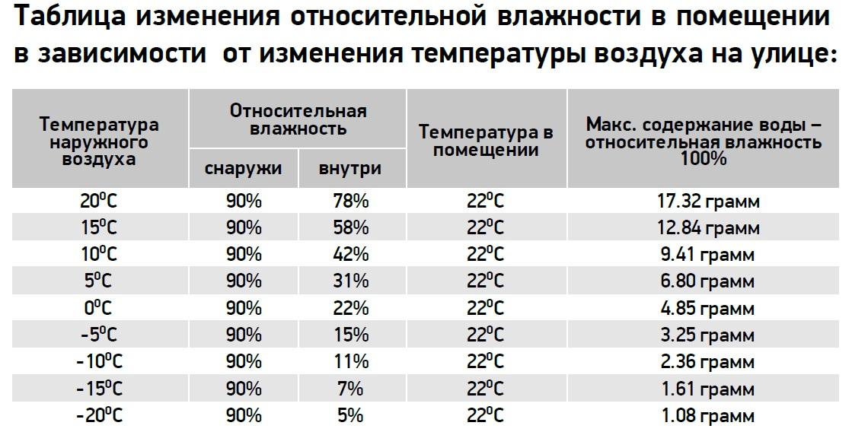 Оптимальная комнатная температура в жилом помещении: норма по госту, комфортный температурный режим