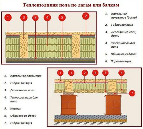 Утепление пола в деревянном доме: порядок проведения работ + популярные утеплители