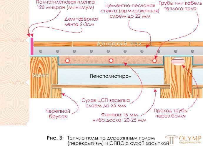 Монтаж электрического теплого на деревянный пол