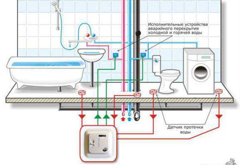 Датчик протечки воды: защита от протечек воды в квартире, система, гидролок, сигнализатор, контроль утечки