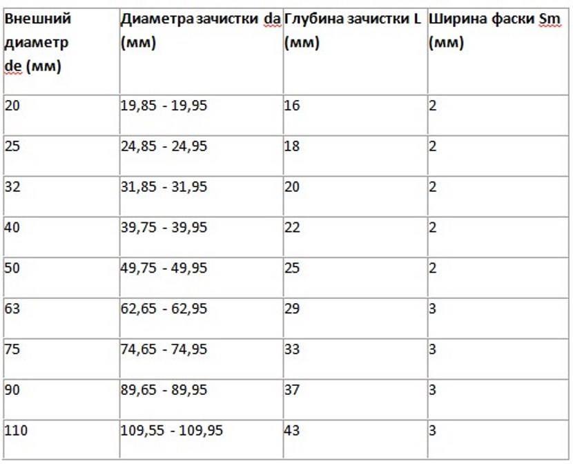 Температура пайки полипропиленовых труб и ее время: таблица сварки