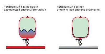 Давление в системе отопления: каким должно быть и как его повысить, если оно падает