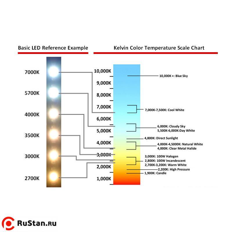 Цветовая температура — википедия с видео // wiki 2