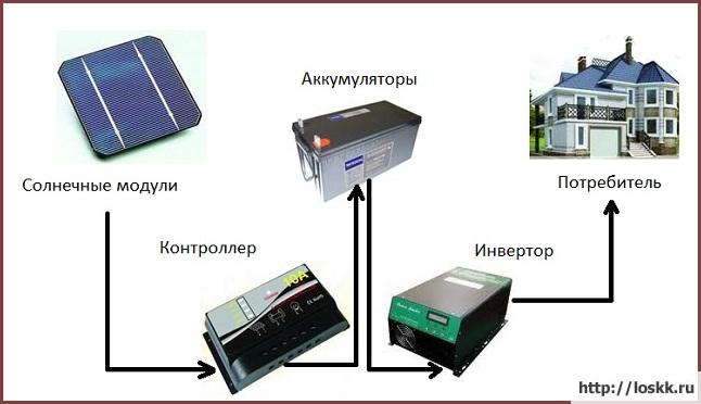 Солнечные батареи для дачи и дома: принцип работы и расчет необходимого количества
