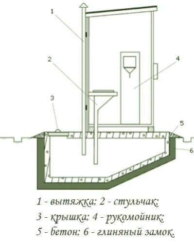 Вентиляция в дачном туалете (вытяжка) - как устранить запах, провести монтаж (с фото и видео)