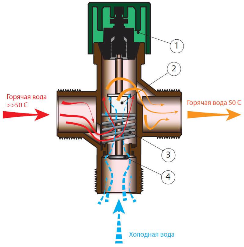 Смеситель с термостатом: достоинства + особенности выбора и монтажа