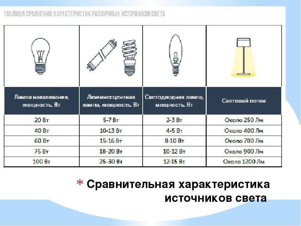 Натриевые лампы высокого давления для теплиц зимой > видео + фото: применение