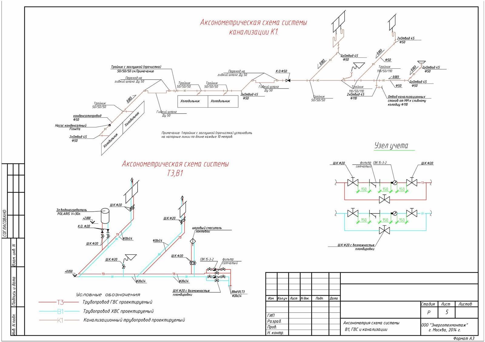 Алгоритм подключения частного дома к центральной канализации