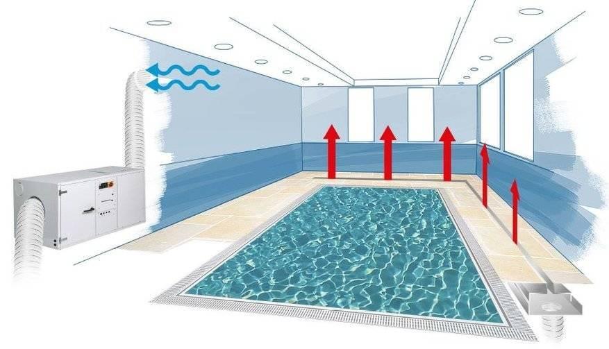 Осушители воздуха для бассейнов: принцип действия, требования, критерии выбора