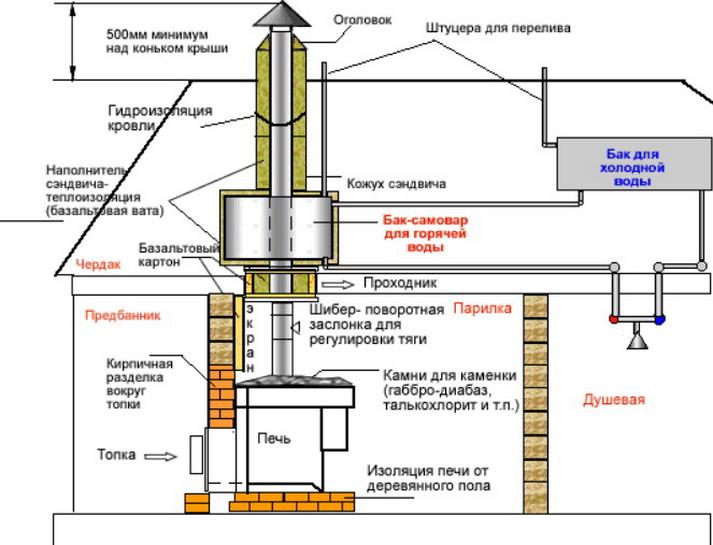 Строительство дымохода в бане из металла или кирпича