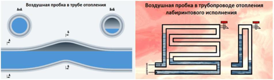Удаление воздуха из системы отопления: как стравить, выгнать, выпустить, удалить воздушную пробку, стравливание, спуск, сброс, как устранить, убрать, продавить пробку в частном доме