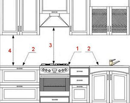 Подключение газовой плиты своими руками: правила установки и подсоединения в квартире и на даче