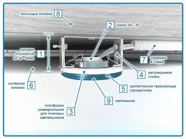 Монтаж точечных светильников в потолок: инструктаж по монтажу + советы специалистов