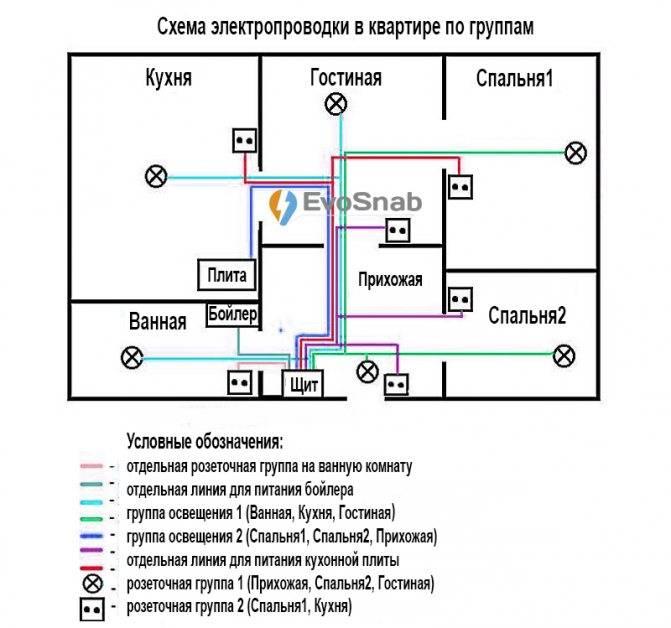 Замена электропроводки своими руками: особенности обновления проводки в старых домах и квартирах (115 фото + видео)