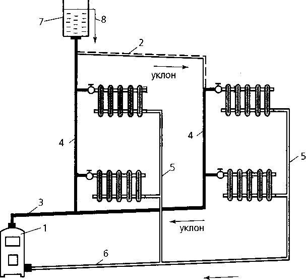 Как устроены системы отопления с насосной циркуляцией: схемы организации