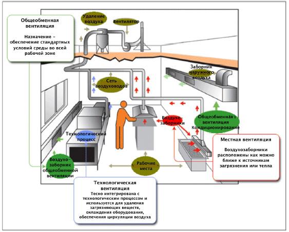 Вентиляция медицинских учреждений: особенности проектирования