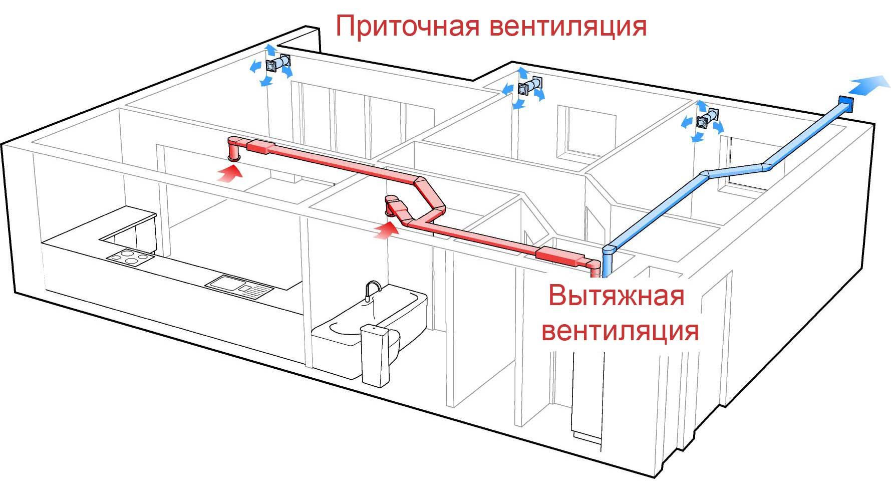 Проектирование вентиляции и монтаж приточно-вытяжной системы в здании