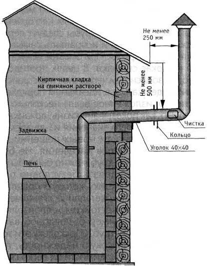 Дымоход (труба) для печки буржуйки: расчет, инструкция по изготовлению своими руками