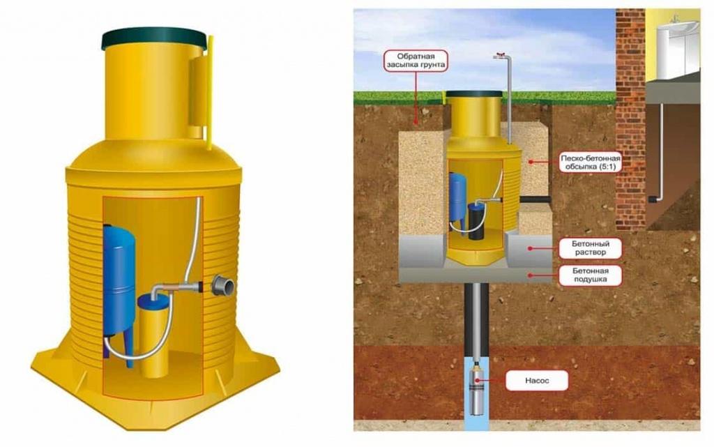 Оборудование скважины на воду: с кессоном или с адаптером, благоустройство своими руками