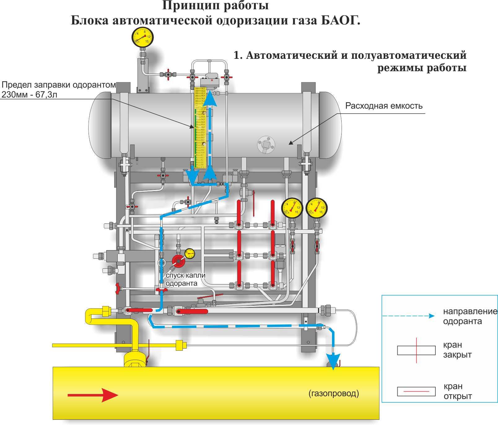 Удельный расход - одорант  - большая энциклопедия нефти и газа, статья, страница 1