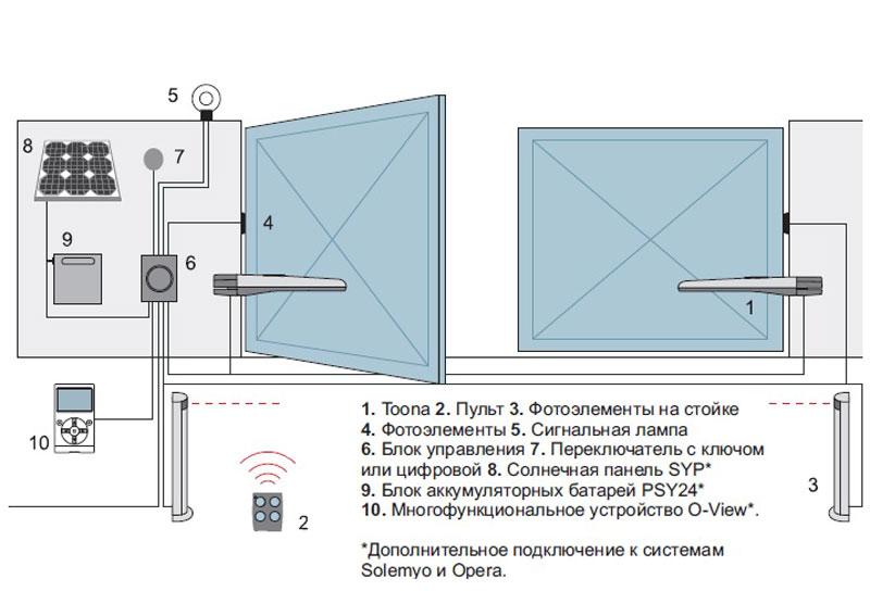 Установка автоматических ворот: порядок работ и полезные советы
