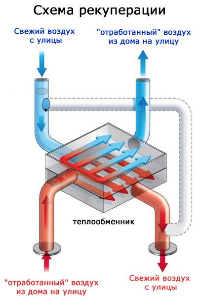 Роторный рекуператор: устройство и принцип работы теплообменника, известные модели, плюсы и минусы агрегата