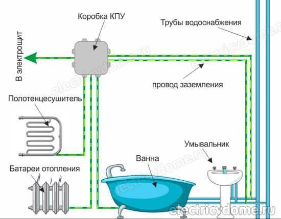 Заземление ванны в квартире: как сделать самому без ошибок, схемы (+ видео фото)