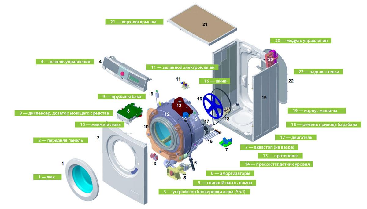 Об этих функциях стиральных машин многие даже не догадываются