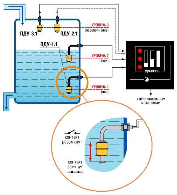 Всё про поплавковый уровнемер: принцип действия, схема и т.д.