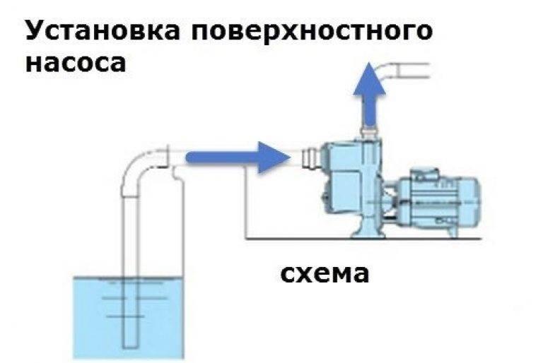 Подключение насосной станции своими руками по схеме - vodatyt.ru