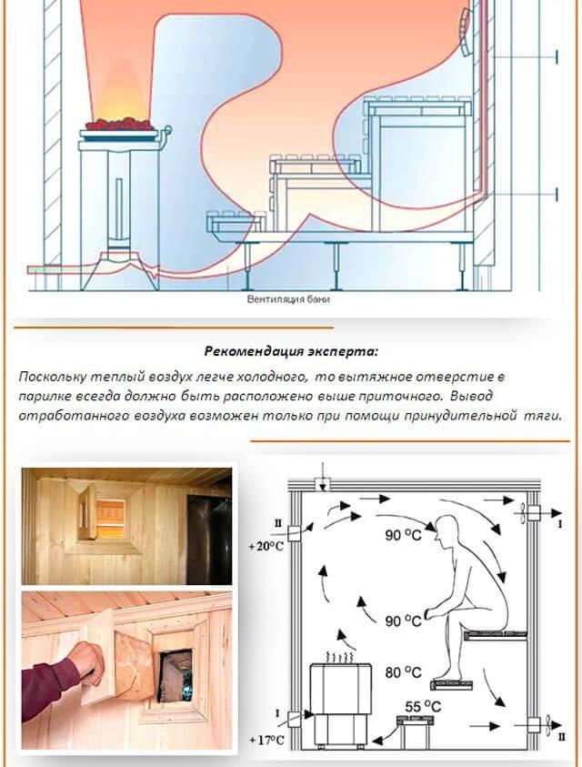 Вентиляция в бане правильная: способы организации в предбаннике, в парной