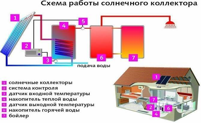 Солнечные батареи для отопления дома своими руками, расчет оборудования для гелио-системы