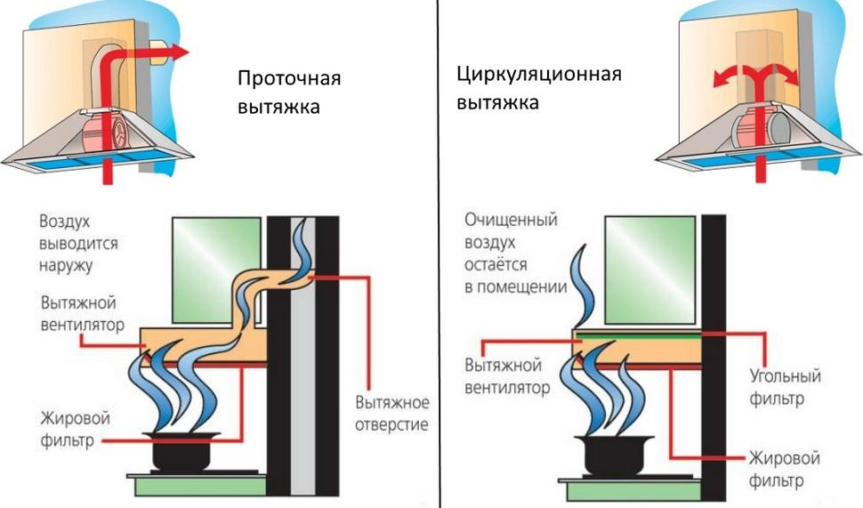 Кухонная вытяжка с выводом (отводом) в вентиляцию: установка