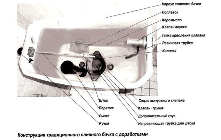 Ремонт унитаза: поломки и способы их устранения   ремонт и дизайн ванной комнаты