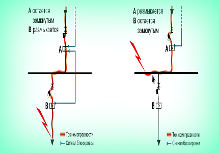Селективность защиты электрической сети: что это такое?
