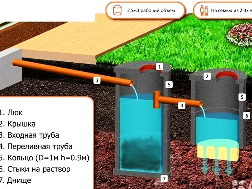 Делаем выгребную яму без откачки своими руками — пошаговая инструкция