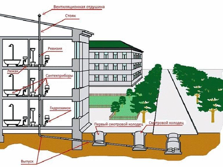 Внутренняя канализация: варианты устройства в квартире и частном доме