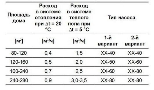 Расчёт циркуляционного насоса для системы отопления: как правильно подобрать мощность и производительность