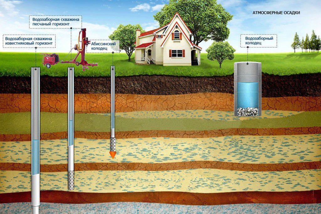 Почему вода из колодца зеленеет: причины + методы очистки   гидро гуру