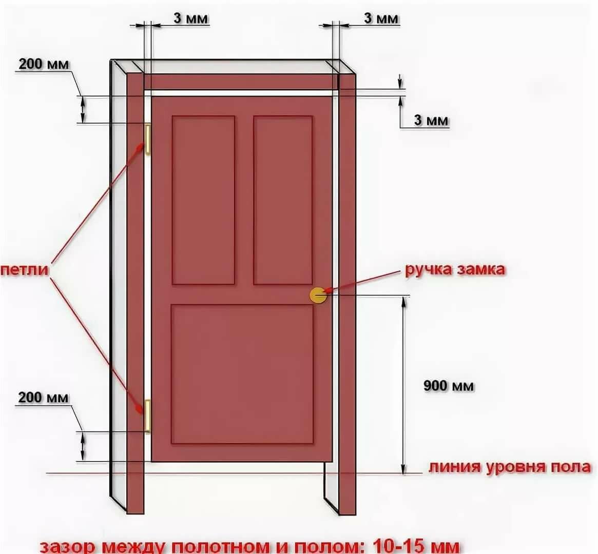 Монтаж межкомнатных дверей своими руками: пошаговая инструкция с видео