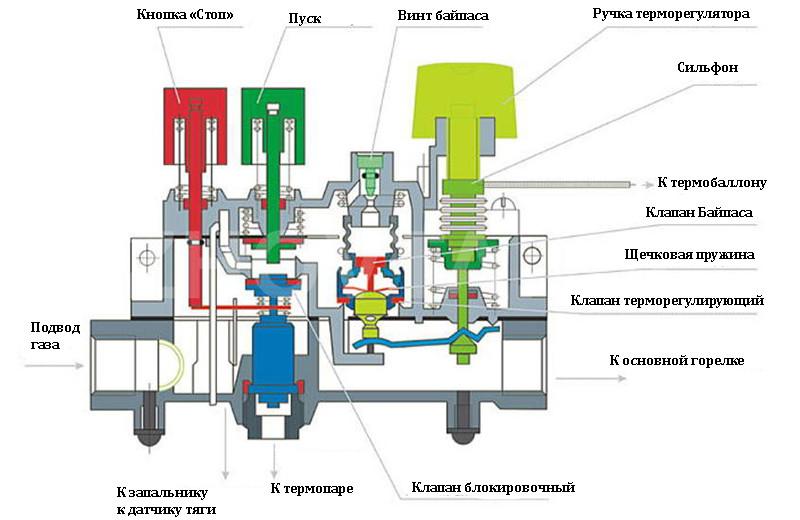 Расположение, принцип работы и причины срабатывания датчика тяги газового котла