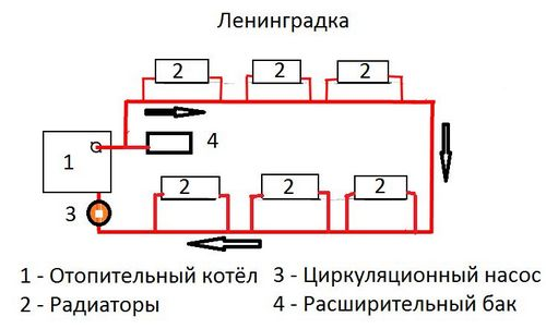 Однотрубная ленинградская система отопления: схема для частного дома