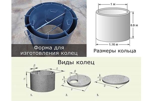 Жби кольца: классификация и стоимость железобетонных колец для колодца