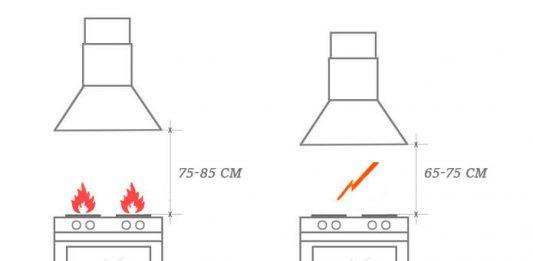 Система вентиляции кухни — требования, особенности, правила обустройства