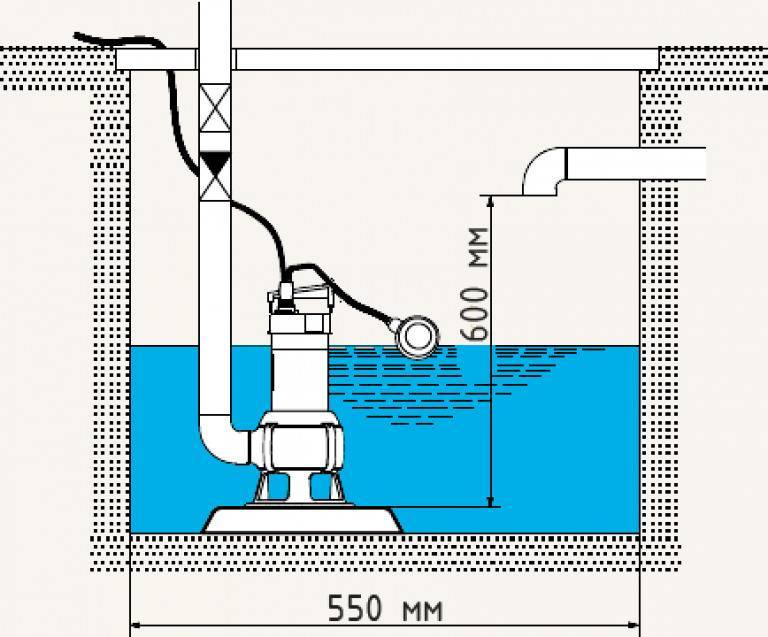 Дренажный насос: описание и сфера применения